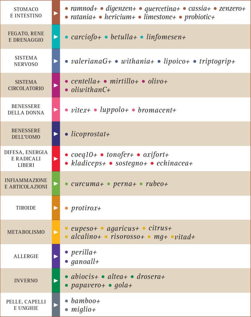 tabella integratori
